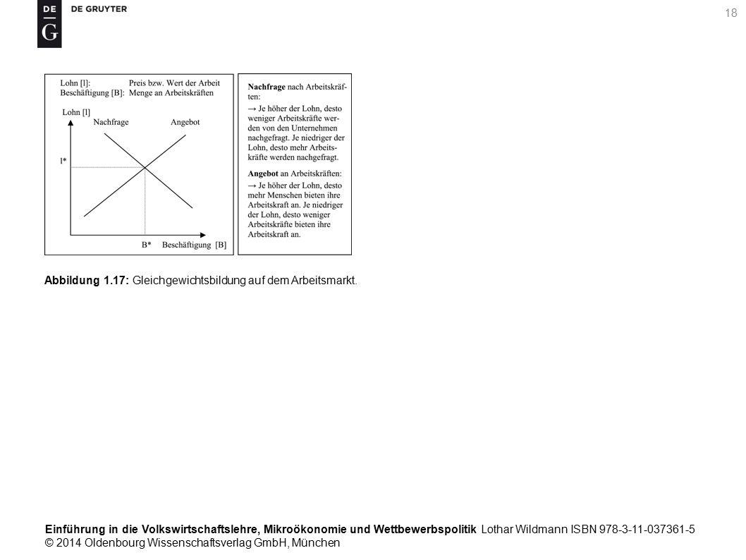 Einführung in die Volkswirtschaftslehre, Mikroökonomie und Wettbewerbspolitik Lothar Wildmann ISBN 978-3-11-037361-5 © 2014 Oldenbourg Wissenschaftsverlag GmbH, München 18 Abbildung 1.17: Gleichgewichtsbildung auf dem Arbeitsmarkt.