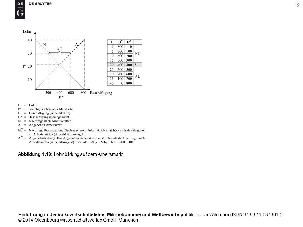 Einführung in die Volkswirtschaftslehre, Mikroökonomie und Wettbewerbspolitik Lothar Wildmann ISBN 978-3-11-037361-5 © 2014 Oldenbourg Wissenschaftsverlag GmbH, München 19 Abbildung 1.18: Lohnbildung auf dem Arbeitsmarkt.