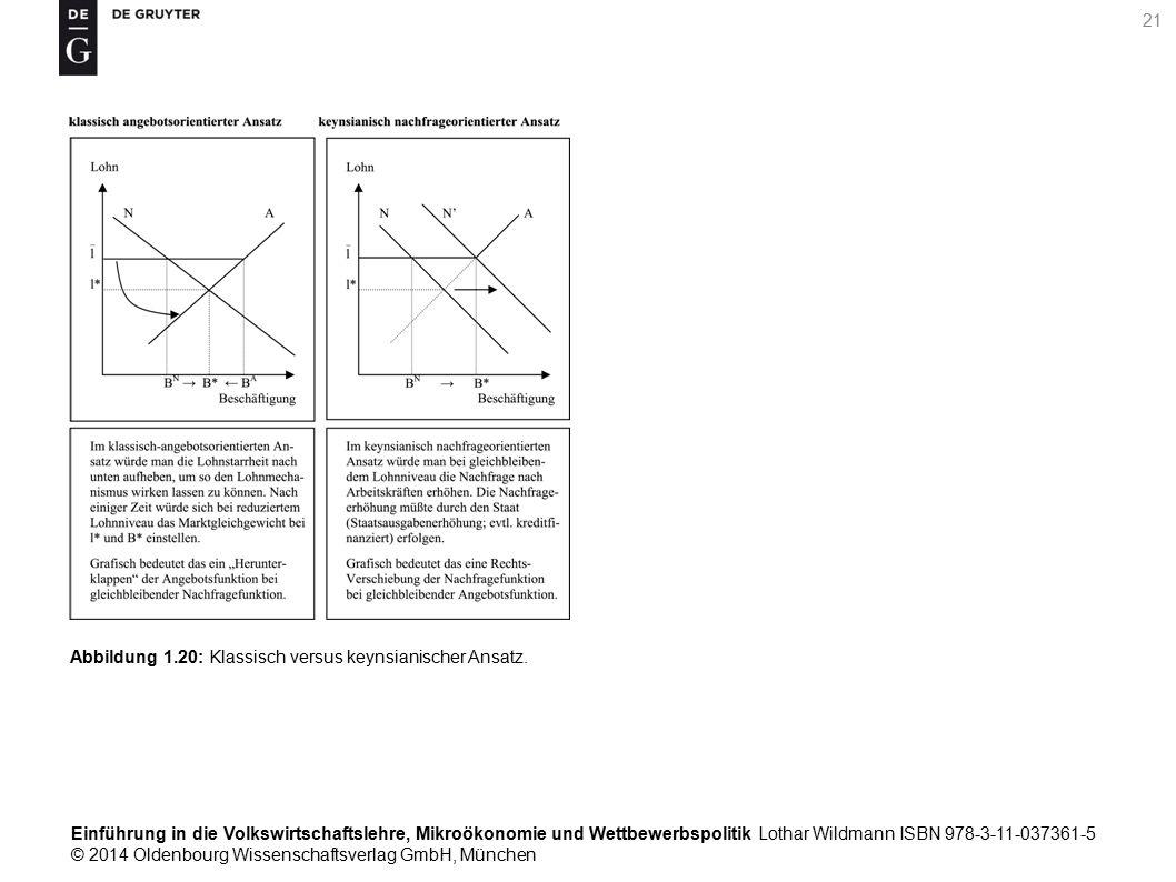 Einführung in die Volkswirtschaftslehre, Mikroökonomie und Wettbewerbspolitik Lothar Wildmann ISBN 978-3-11-037361-5 © 2014 Oldenbourg Wissenschaftsverlag GmbH, München 21 Abbildung 1.20: Klassisch versus keynsianischer Ansatz.
