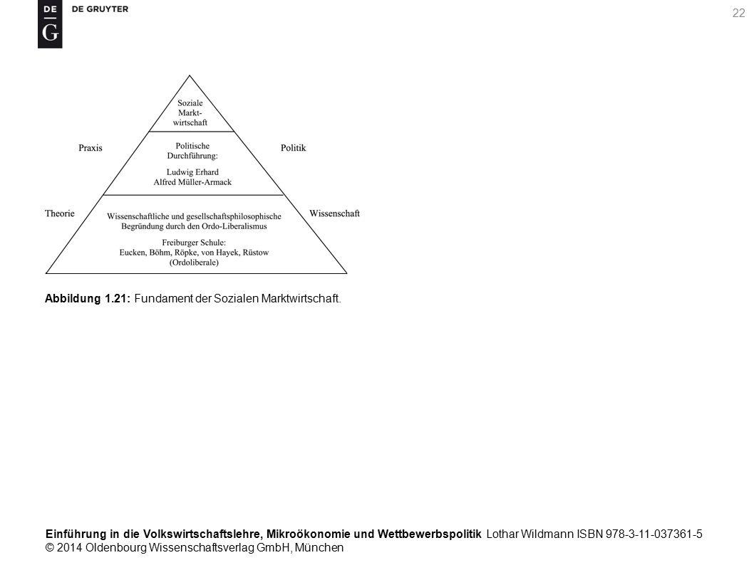 Einführung in die Volkswirtschaftslehre, Mikroökonomie und Wettbewerbspolitik Lothar Wildmann ISBN 978-3-11-037361-5 © 2014 Oldenbourg Wissenschaftsverlag GmbH, München 22 Abbildung 1.21: Fundament der Sozialen Marktwirtschaft.
