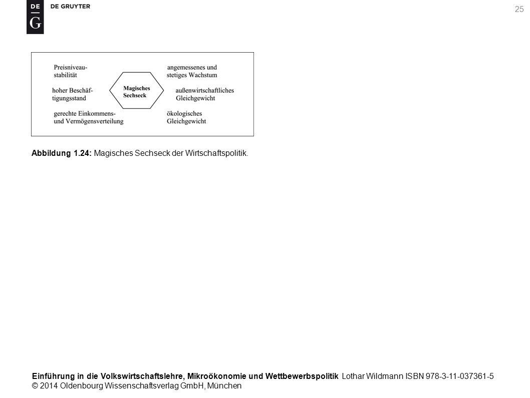 Einführung in die Volkswirtschaftslehre, Mikroökonomie und Wettbewerbspolitik Lothar Wildmann ISBN 978-3-11-037361-5 © 2014 Oldenbourg Wissenschaftsverlag GmbH, München 25 Abbildung 1.24: Magisches Sechseck der Wirtschaftspolitik.