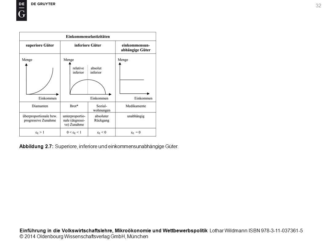 Einführung in die Volkswirtschaftslehre, Mikroökonomie und Wettbewerbspolitik Lothar Wildmann ISBN 978-3-11-037361-5 © 2014 Oldenbourg Wissenschaftsverlag GmbH, München 32 Abbildung 2.7: Superiore, inferiore und einkommensunabhängige Güter.