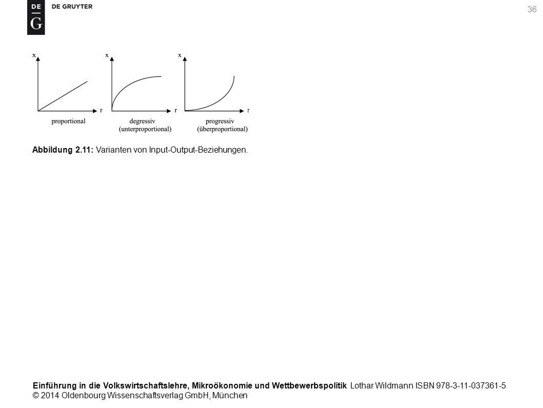 Einführung in die Volkswirtschaftslehre, Mikroökonomie und Wettbewerbspolitik Lothar Wildmann ISBN 978-3-11-037361-5 © 2014 Oldenbourg Wissenschaftsverlag GmbH, München 36 Abbildung 2.11: Varianten von Input-Output-Beziehungen.