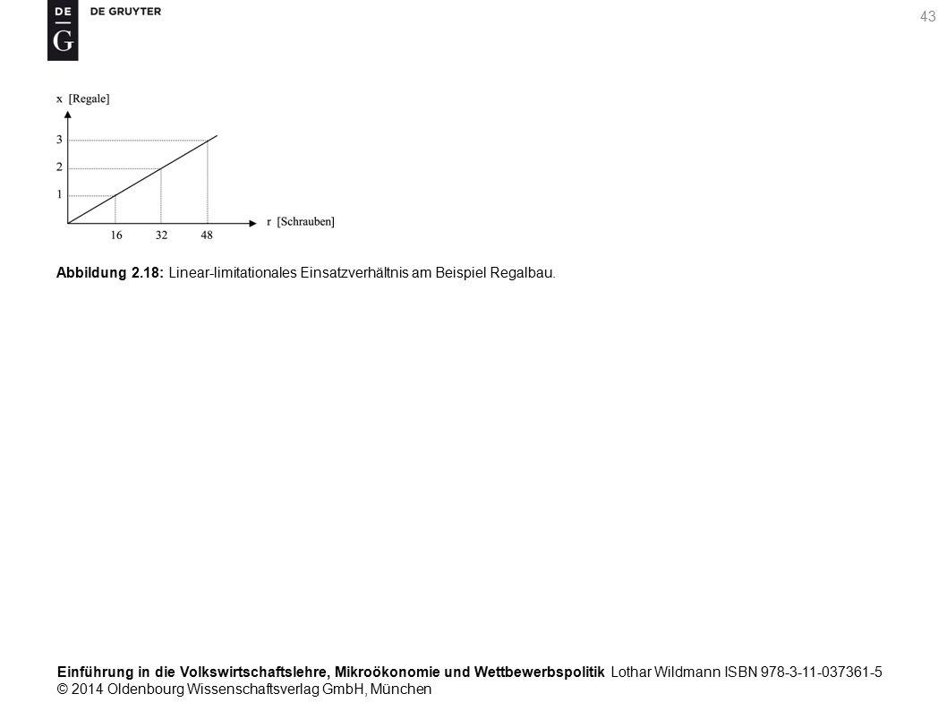 Einführung in die Volkswirtschaftslehre, Mikroökonomie und Wettbewerbspolitik Lothar Wildmann ISBN 978-3-11-037361-5 © 2014 Oldenbourg Wissenschaftsverlag GmbH, München 43 Abbildung 2.18: Linear-limitationales Einsatzverhältnis am Beispiel Regalbau.