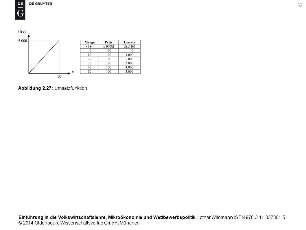 Einführung in die Volkswirtschaftslehre, Mikroökonomie und Wettbewerbspolitik Lothar Wildmann ISBN 978-3-11-037361-5 © 2014 Oldenbourg Wissenschaftsverlag GmbH, München 52 Abbildung 2.27: Umsatzfunktion.