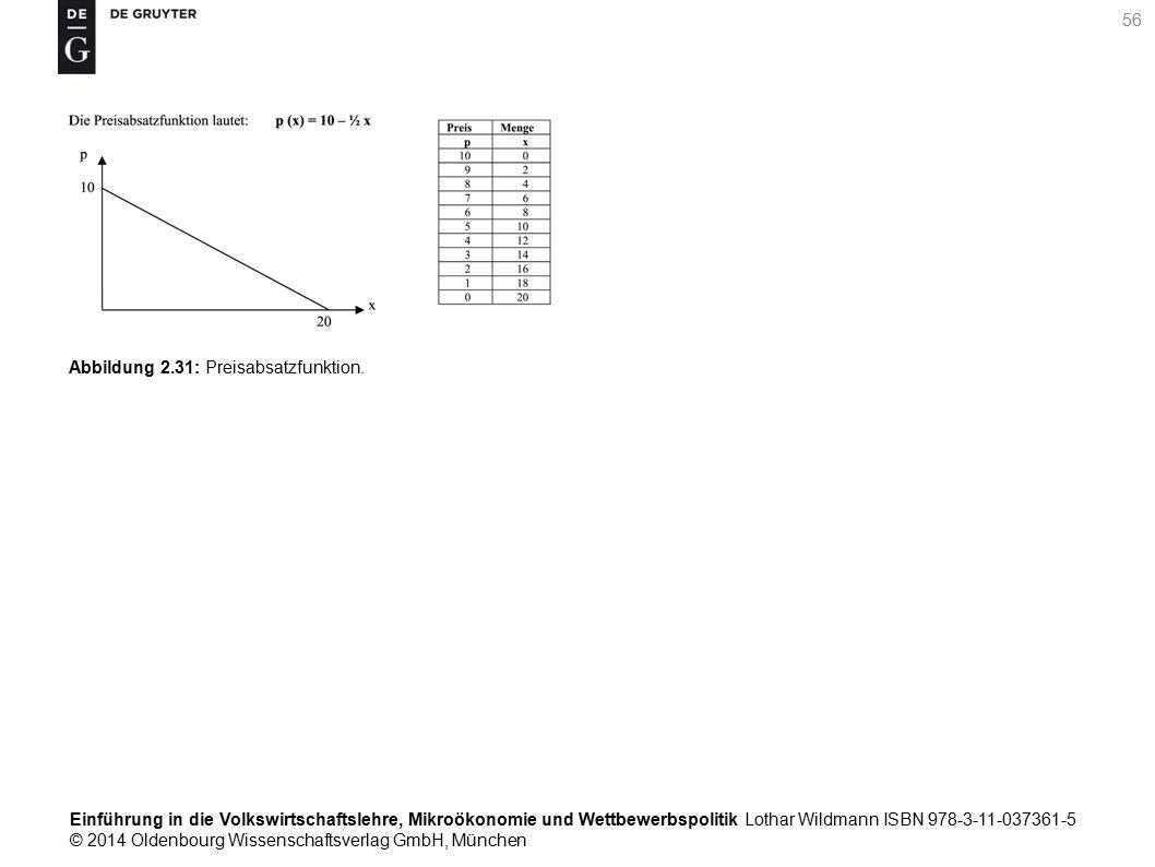 Einführung in die Volkswirtschaftslehre, Mikroökonomie und Wettbewerbspolitik Lothar Wildmann ISBN 978-3-11-037361-5 © 2014 Oldenbourg Wissenschaftsverlag GmbH, München 56 Abbildung 2.31: Preisabsatzfunktion.