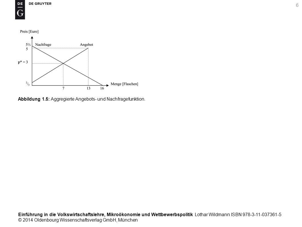 Einführung in die Volkswirtschaftslehre, Mikroökonomie und Wettbewerbspolitik Lothar Wildmann ISBN 978-3-11-037361-5 © 2014 Oldenbourg Wissenschaftsverlag GmbH, München 6 Abbildung 1.5: Aggregierte Angebots- und Nachfragefunktion.