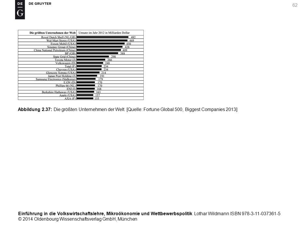 Einführung in die Volkswirtschaftslehre, Mikroökonomie und Wettbewerbspolitik Lothar Wildmann ISBN 978-3-11-037361-5 © 2014 Oldenbourg Wissenschaftsverlag GmbH, München 62 Abbildung 2.37: Die größten Unternehmen der Welt.
