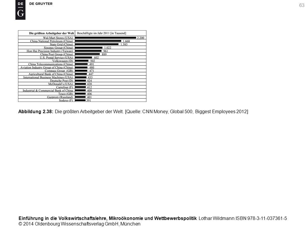 Einführung in die Volkswirtschaftslehre, Mikroökonomie und Wettbewerbspolitik Lothar Wildmann ISBN 978-3-11-037361-5 © 2014 Oldenbourg Wissenschaftsverlag GmbH, München 63 Abbildung 2.38: Die größten Arbeitgeber der Welt.
