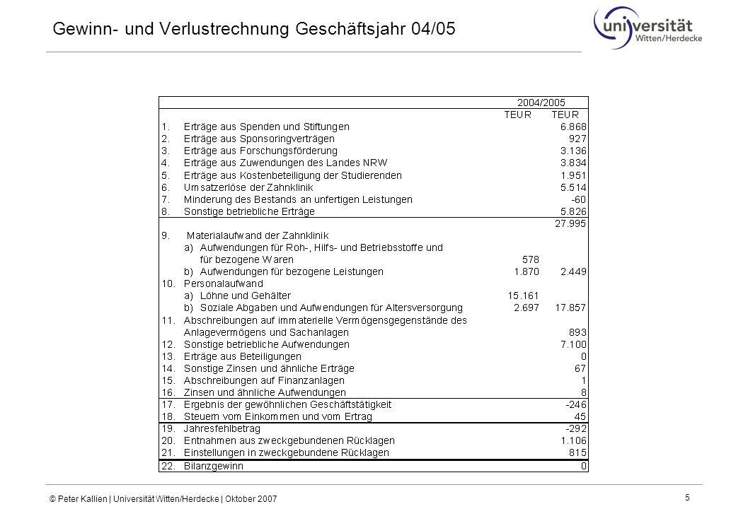 © Peter Kallien | Universität Witten/Herdecke | Oktober 2007 5 Gewinn- und Verlustrechnung Geschäftsjahr 04/05