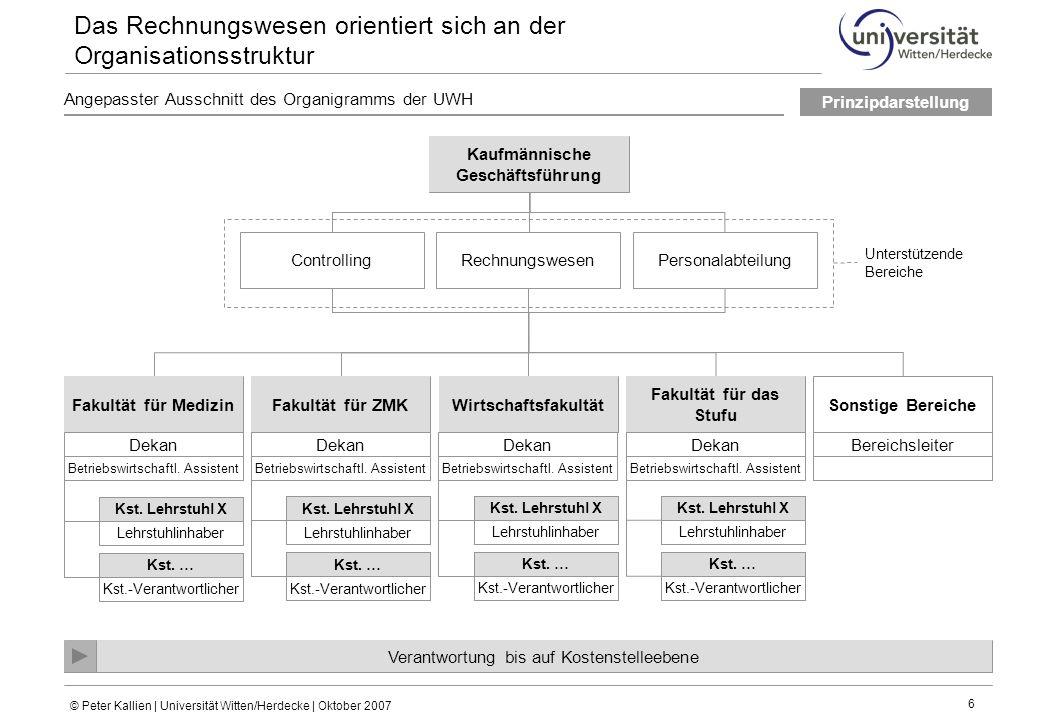 © Peter Kallien | Universität Witten/Herdecke | Oktober 2007 6 Angepasster Ausschnitt des Organigramms der UWH Das Rechnungswesen orientiert sich an d