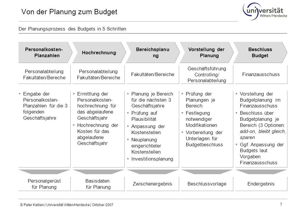 © Peter Kallien | Universität Witten/Herdecke | Oktober 2007 7 Der Planungsprozess des Budgets in 5 Schritten Von der Planung zum Budget  Eingabe der