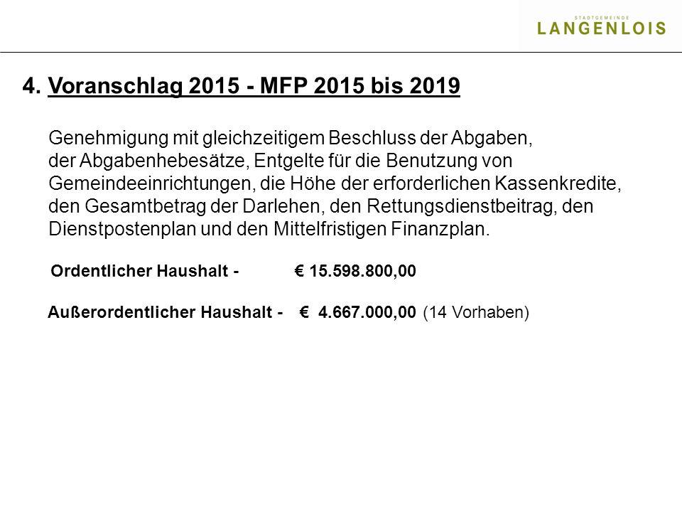 4.Voranschlag 2015 - MFP 2015 bis 2019 Genehmigung mit gleichzeitigem Beschluss der Abgaben, der Abgabenhebesätze, Entgelte für die Benutzung von Geme