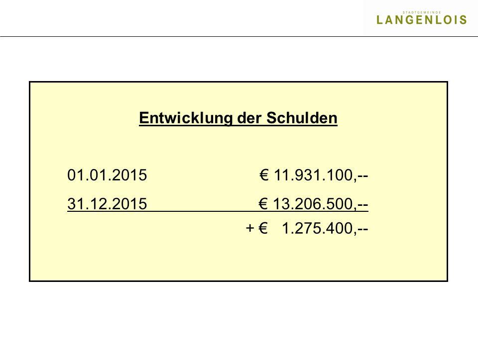 Entwicklung der Schulden 01.01.2015€ 11.931.100,-- 31.12.2015€ 13.206.500,-- + € 1.275.400,--