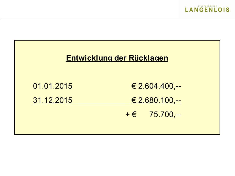 Entwicklung der Rücklagen 01.01.2015€ 2.604.400,-- 31.12.2015€ 2.680.100,-- + € 75.700,--
