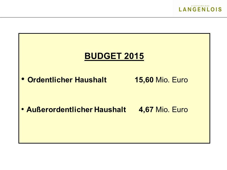 BUDGET 2015 Ordentlicher Haushalt 15,60 Mio. Euro Außerordentlicher Haushalt 4,67 Mio. Euro