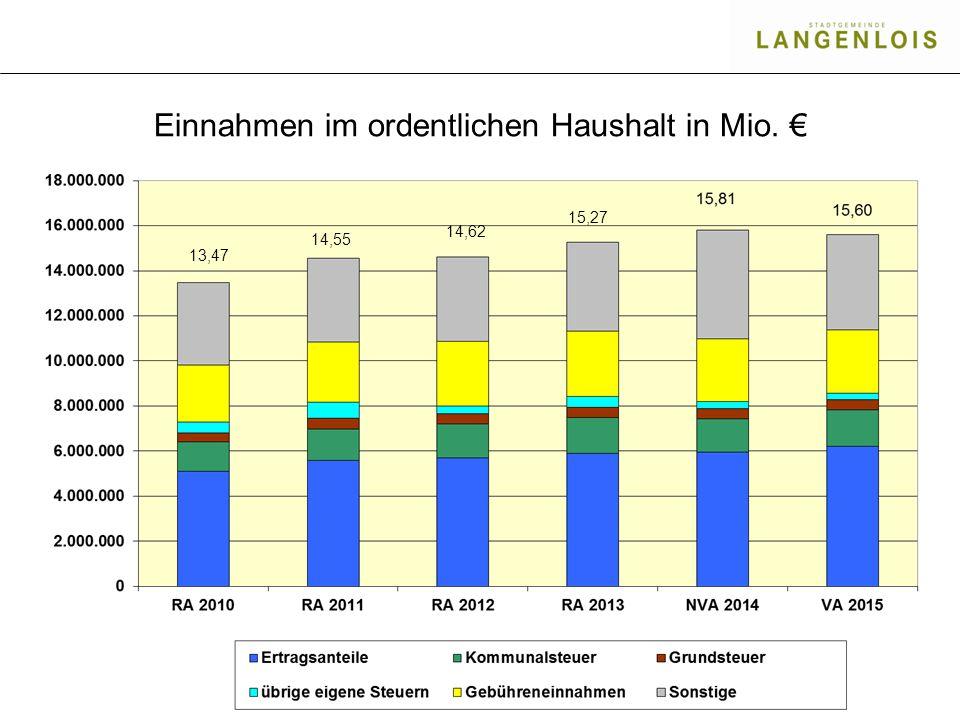 Einnahmen im ordentlichen Haushalt in Mio. € 13,47 14,55 14,62 15,27
