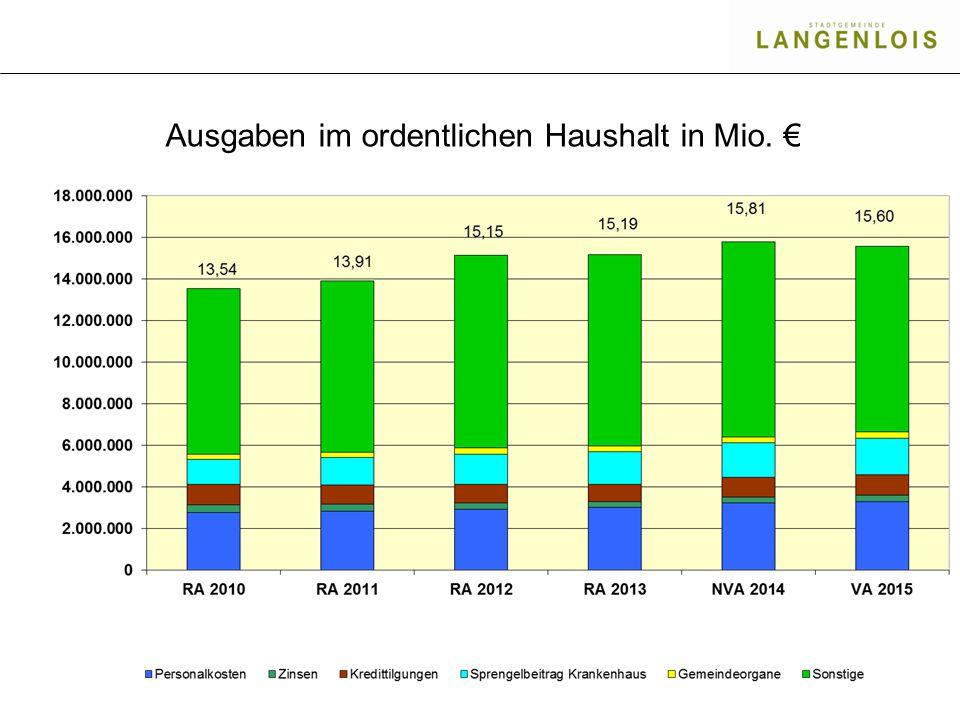 Ausgaben im ordentlichen Haushalt in Mio. €
