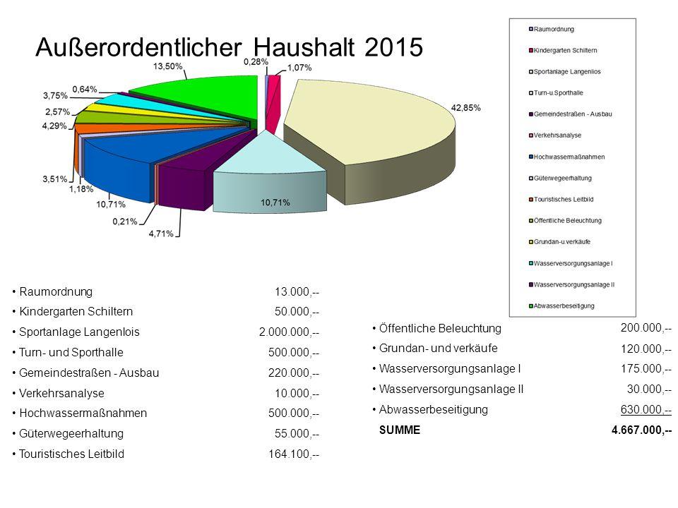 Außerordentlicher Haushalt 2015 Raumordnung Kindergarten Schiltern Sportanlage Langenlois Turn- und Sporthalle Gemeindestraßen - Ausbau Verkehrsanalys