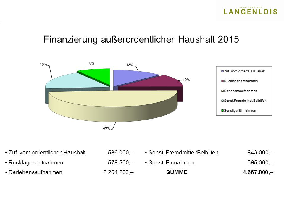 Finanzierung außerordentlicher Haushalt 2015 Zuf. vom ordentlichen Haushalt Rücklagenentnahmen Darlehensaufnahmen 586.000,-- 578.500,-- 2.264.200,-- S