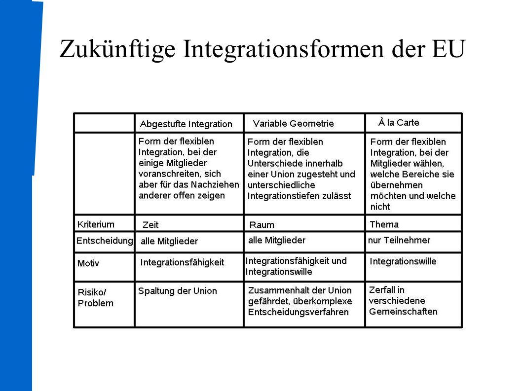 Integration In den nächsten 10 Jahren werden der EU vorraus- sichtlich 10 weitere Staaten beitreten Erweiterung der EU Probleme ● Die EU wird komplexer und heterogener ● Vertiefung und Erweiterung müssen im Gleichgewicht gehalten werden Resultat Die Erweiterung der EU soll so flexibel wie möglich sein