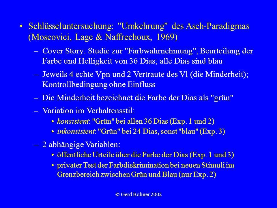 © Gerd Bohner 2002 Schlüsseluntersuchung: Umkehrung des Asch-Paradigmas (Moscovici, Lage & Naffrechoux, 1969) –Cover Story: Studie zur Farbwahrnehmung ; Beurteilung der Farbe und Helligkeit von 36 Dias; alle Dias sind blau –Jeweils 4 echte Vpn und 2 Vertraute des Vl (die Minderheit); Kontrollbedingung ohne Einfluss –Die Minderheit bezeichnet die Farbe der Dias als grün –Variation im Verhaltensstil: konsistent: Grün bei allen 36 Dias (Exp.