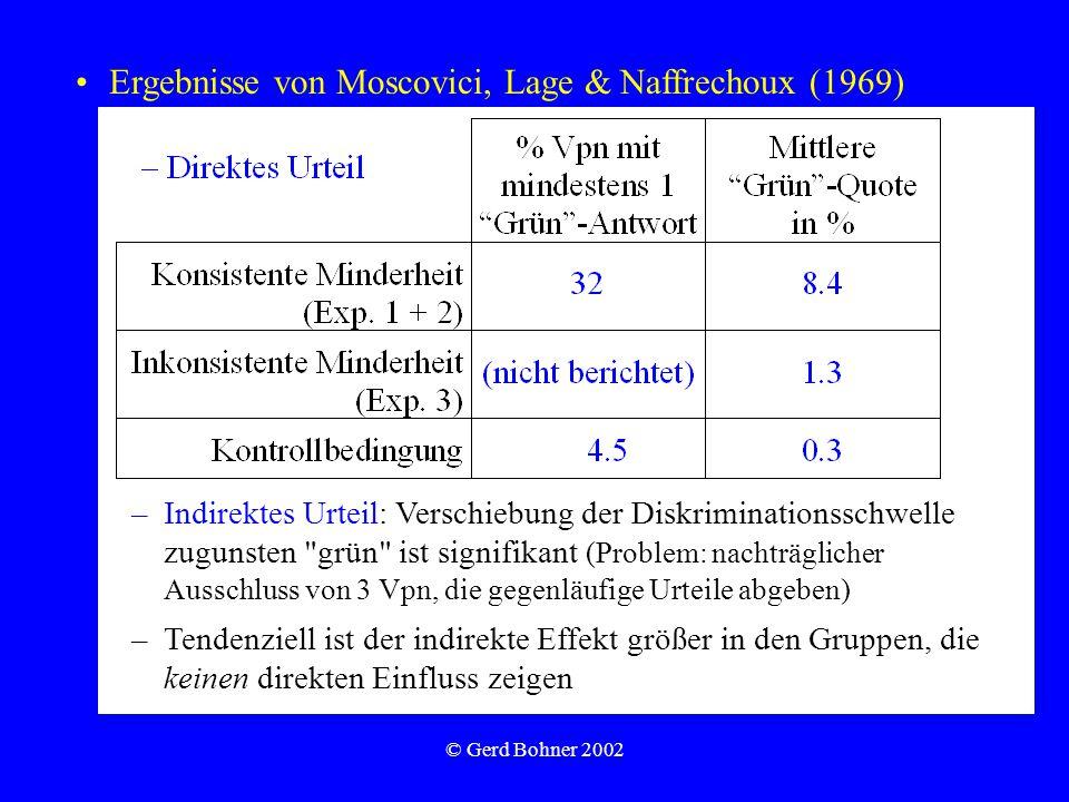 © Gerd Bohner 2002 Ergebnisse von Moscovici, Lage & Naffrechoux (1969) –Indirektes Urteil: Verschiebung der Diskriminationsschwelle zugunsten grün ist signifikant (Problem: nachträglicher Ausschluss von 3 Vpn, die gegenläufige Urteile abgeben) –Tendenziell ist der indirekte Effekt größer in den Gruppen, die keinen direkten Einfluss zeigen