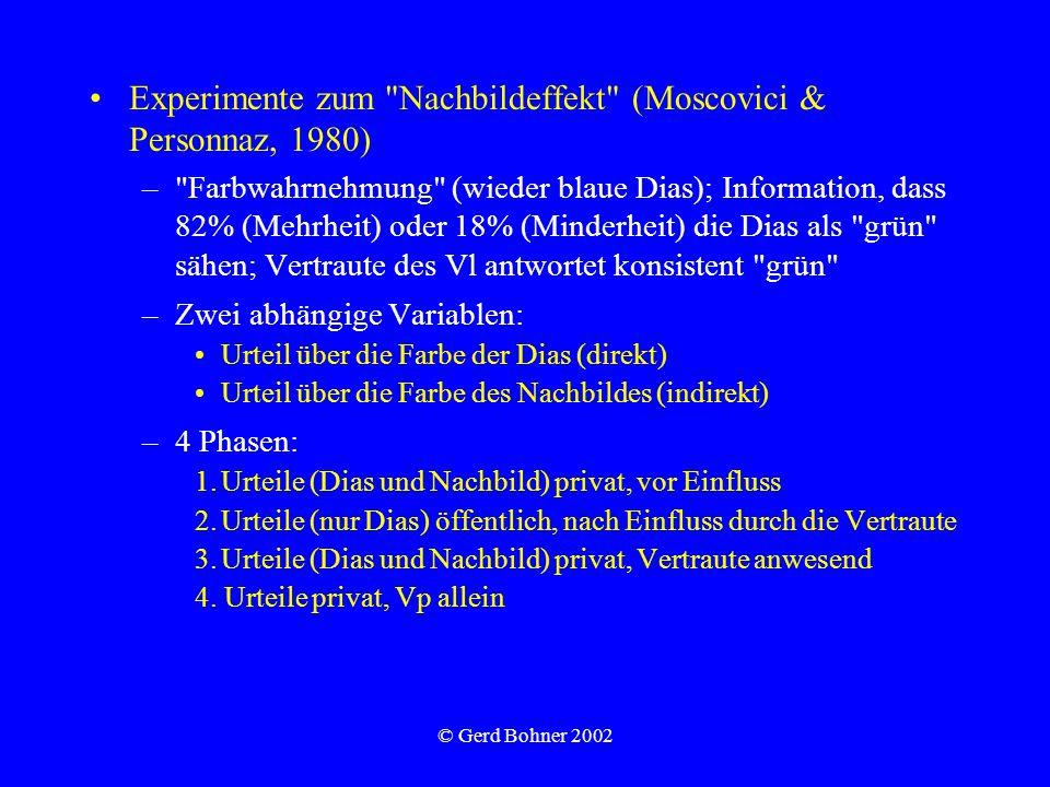 © Gerd Bohner 2002 Experimente zum Nachbildeffekt (Moscovici & Personnaz, 1980) – Farbwahrnehmung (wieder blaue Dias); Information, dass 82% (Mehrheit) oder 18% (Minderheit) die Dias als grün sähen; Vertraute des Vl antwortet konsistent grün –Zwei abhängige Variablen: Urteil über die Farbe der Dias (direkt) Urteil über die Farbe des Nachbildes (indirekt) –4 Phasen: 1.Urteile (Dias und Nachbild) privat, vor Einfluss 2.Urteile (nur Dias) öffentlich, nach Einfluss durch die Vertraute 3.Urteile (Dias und Nachbild) privat, Vertraute anwesend 4.
