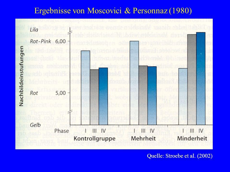 Quelle: Stroebe et al. (2002) Ergebnisse von Moscovici & Personnaz (1980)