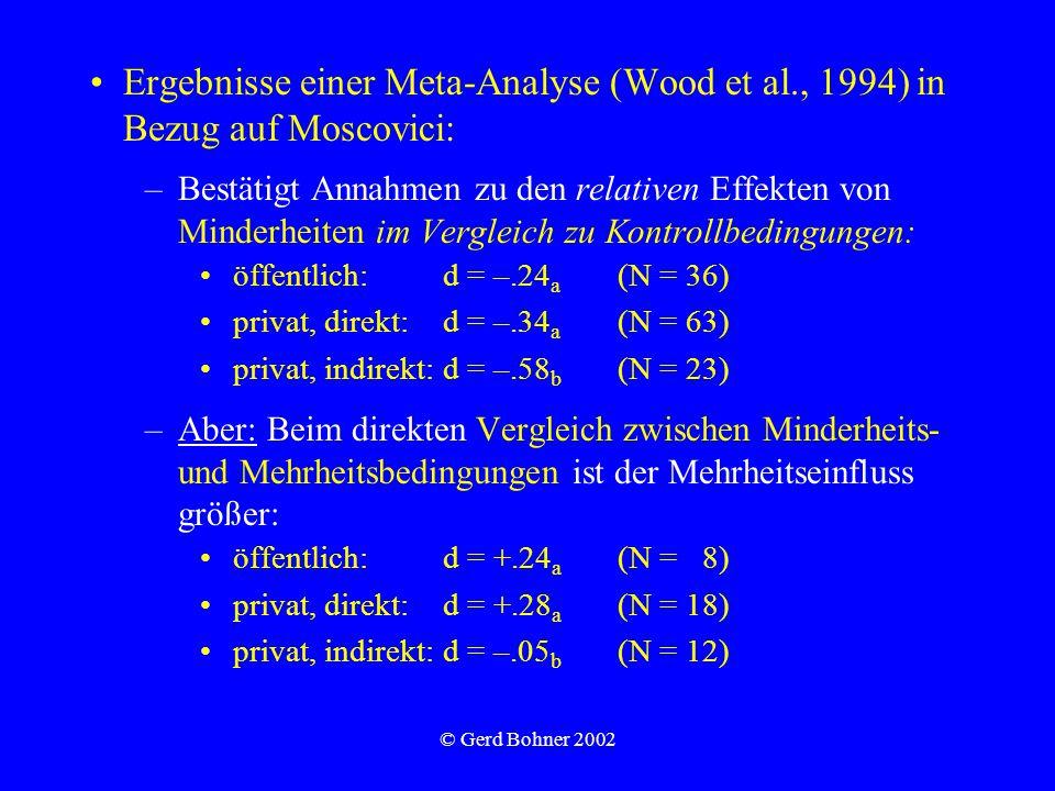 © Gerd Bohner 2002 Ergebnisse einer Meta-Analyse (Wood et al., 1994) in Bezug auf Moscovici: –Bestätigt Annahmen zu den relativen Effekten von Minderheiten im Vergleich zu Kontrollbedingungen: öffentlich:d = –.24 a (N = 36) privat, direkt:d = –.34 a (N = 63) privat, indirekt:d = –.58 b (N = 23) –Aber: Beim direkten Vergleich zwischen Minderheits- und Mehrheitsbedingungen ist der Mehrheitseinfluss größer: öffentlich:d = +.24 a (N = 8) privat, direkt:d = +.28 a (N = 18) privat, indirekt:d = –.05 b (N = 12)