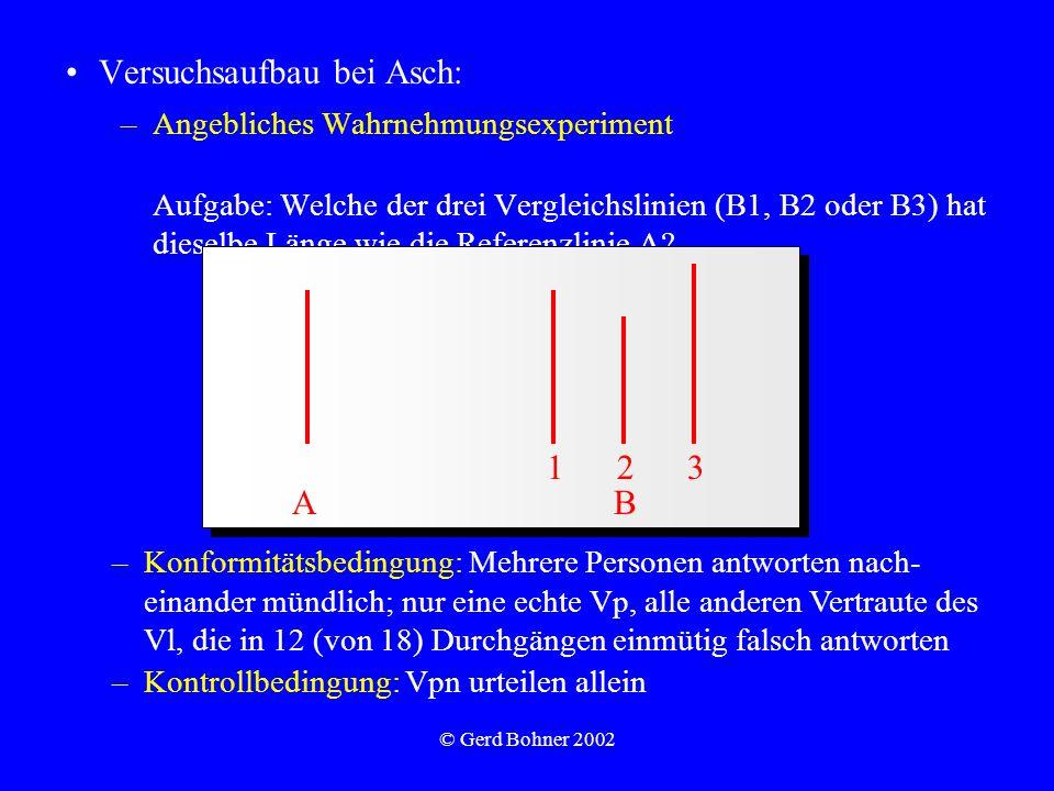 © Gerd Bohner 2002 Versuchsaufbau bei Asch: –Angebliches Wahrnehmungsexperiment Aufgabe: Welche der drei Vergleichslinien (B1, B2 oder B3) hat dieselbe Länge wie die Referenzlinie A.