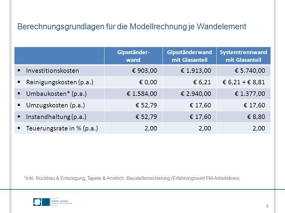 Berechnungsgrundlagen für die Modellrechnung je Wandelement 5 Gipsständer- wand Gipsständerwand mit Glasanteil Systemtrennwand mit Glasanteil  Invest