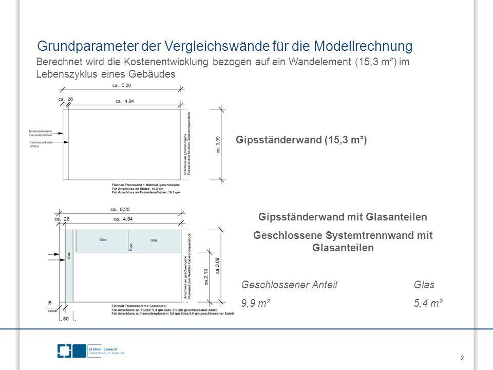 Grundparameter der Vergleichswände für die Modellrechnung Berechnet wird die Kostenentwicklung bezogen auf ein Wandelement (15,3 m²) im Lebenszyklus e