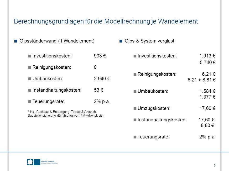 Berechnungsgrundlagen für die Modellrechnung je Wandelement ■ Gipsständerwand (1 Wandelement) ■ Investitionskosten:903 € ■ Reinigungskosten:0 ■ Umbauk