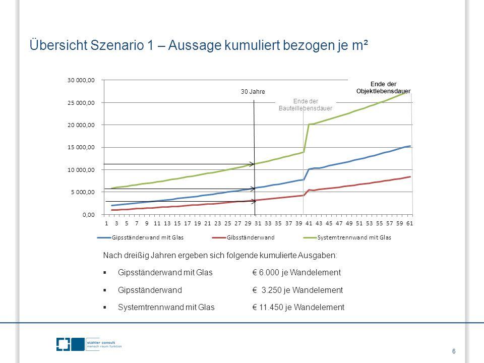 Übersicht Szenario 1 – Aussage kumuliert bezogen je m² Nach dreißig Jahren ergeben sich folgende kumulierte Ausgaben:  Gipsständerwand mit Glas € 6.0