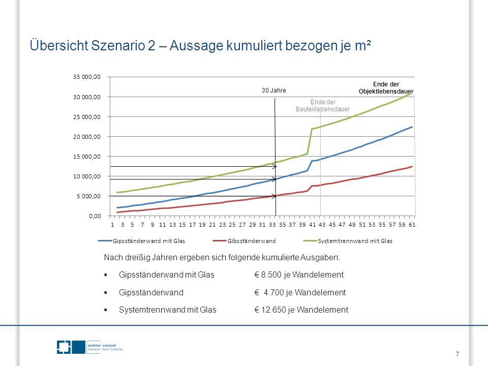 Übersicht Szenario 2 – Aussage kumuliert bezogen je m² Nach dreißig Jahren ergeben sich folgende kumulierte Ausgaben:  Gipsständerwand mit Glas € 8.5