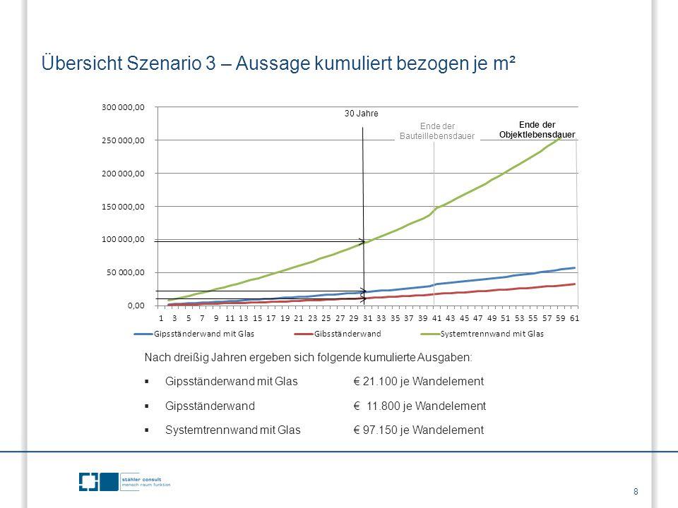 Übersicht Szenario 3 – Aussage kumuliert bezogen je m² Nach dreißig Jahren ergeben sich folgende kumulierte Ausgaben:  Gipsständerwand mit Glas € 21.