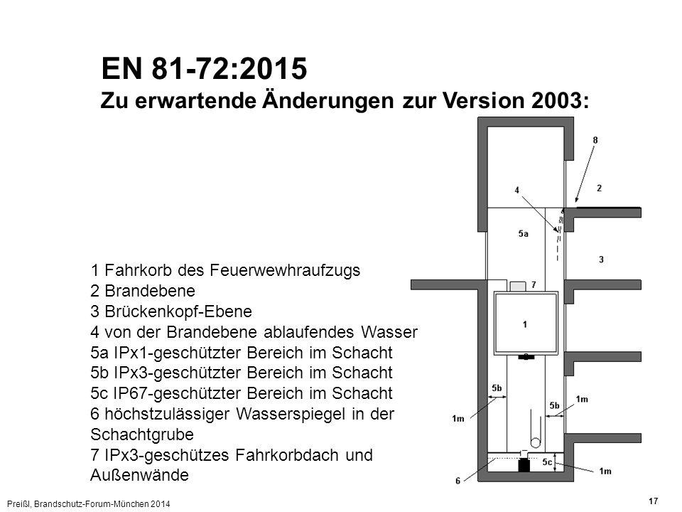 Preißl, Brandschutz-Forum-München 2014 17 EN 81-72:2015 Zu erwartende Änderungen zur Version 2003: 1 Fahrkorb des Feuerwewhraufzugs 2 Brandebene 3 Brü