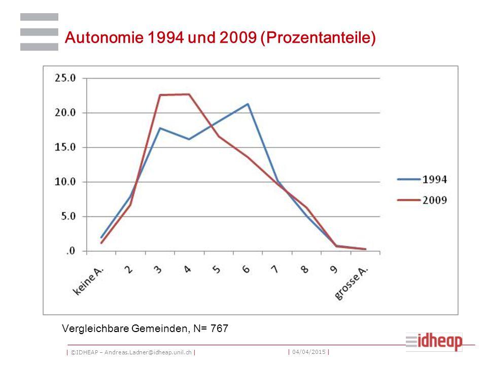 | ©IDHEAP – Andreas.Ladner@idheap.unil.ch | | 04/04/2015 | Autonomie 1994 und 2009 (Prozentanteile) Vergleichbare Gemeinden, N= 767