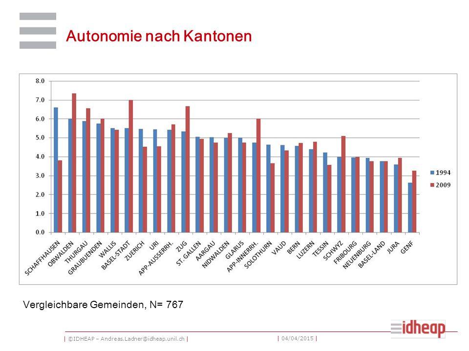 | ©IDHEAP – Andreas.Ladner@idheap.unil.ch | | 04/04/2015 | Autonomie nach Kantonen Vergleichbare Gemeinden, N= 767