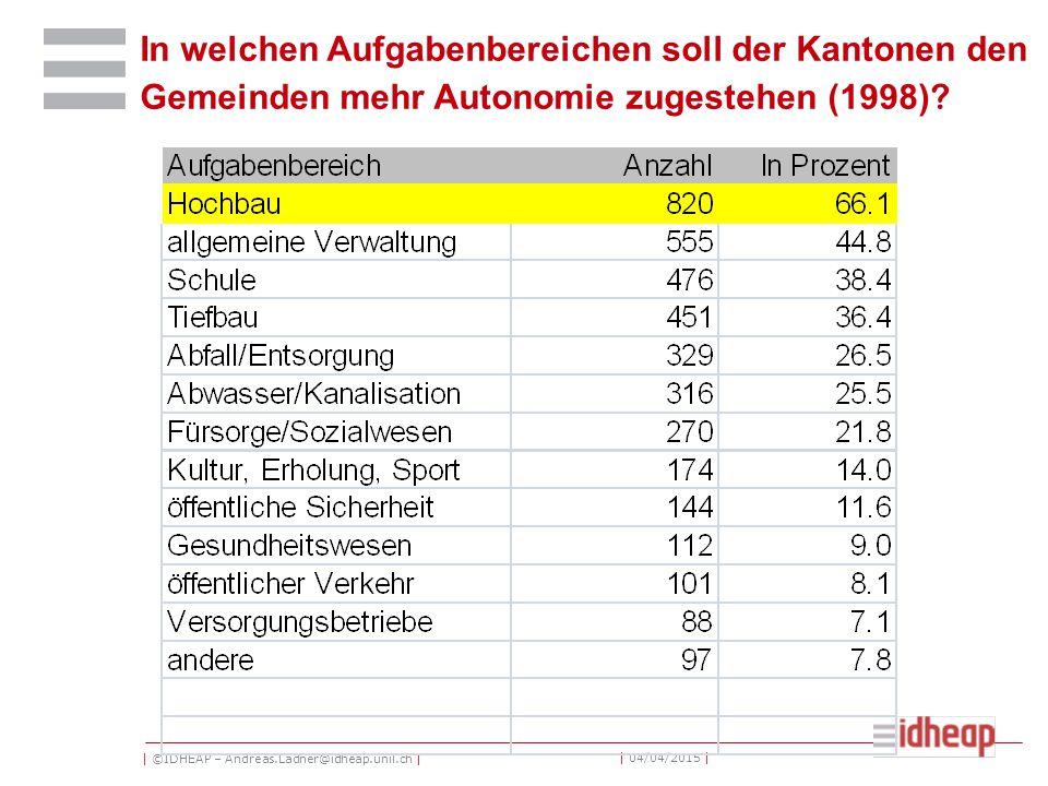 | ©IDHEAP – Andreas.Ladner@idheap.unil.ch | | 04/04/2015 | In welchen Aufgabenbereichen soll der Kantonen den Gemeinden mehr Autonomie zugestehen (1998) ?