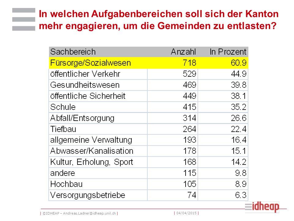| ©IDHEAP – Andreas.Ladner@idheap.unil.ch | | 04/04/2015 | In welchen Aufgabenbereichen soll sich der Kanton mehr engagieren, um die Gemeinden zu entlasten?