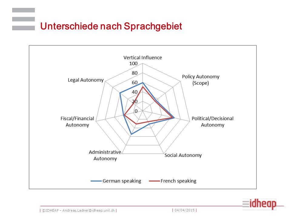 | ©IDHEAP – Andreas.Ladner@idheap.unil.ch | | 04/04/2015 | September 12, 2014 Unterschiede nach Sprachgebiet