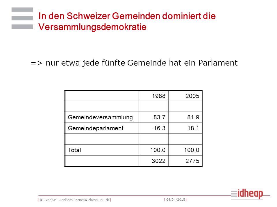 | ©IDHEAP – Andreas.Ladner@idheap.unil.ch | | 04/04/2015 | In den Schweizer Gemeinden dominiert die Versammlungsdemokratie => nur etwa jede fünfte Gemeinde hat ein Parlament 19882005 Gemeindeversammlung83.781.9 Gemeindeparlament16.318.1 Total100.0 30222775