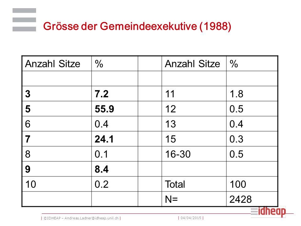 | ©IDHEAP – Andreas.Ladner@idheap.unil.ch | | 04/04/2015 | Grösse der Gemeindeexekutive (1988) Anzahl Sitze% % 37.2111.8 555.9120.5 60.4130.4 724.1150.3 80.116-300.5 98.4 100.2Total100 N=2428