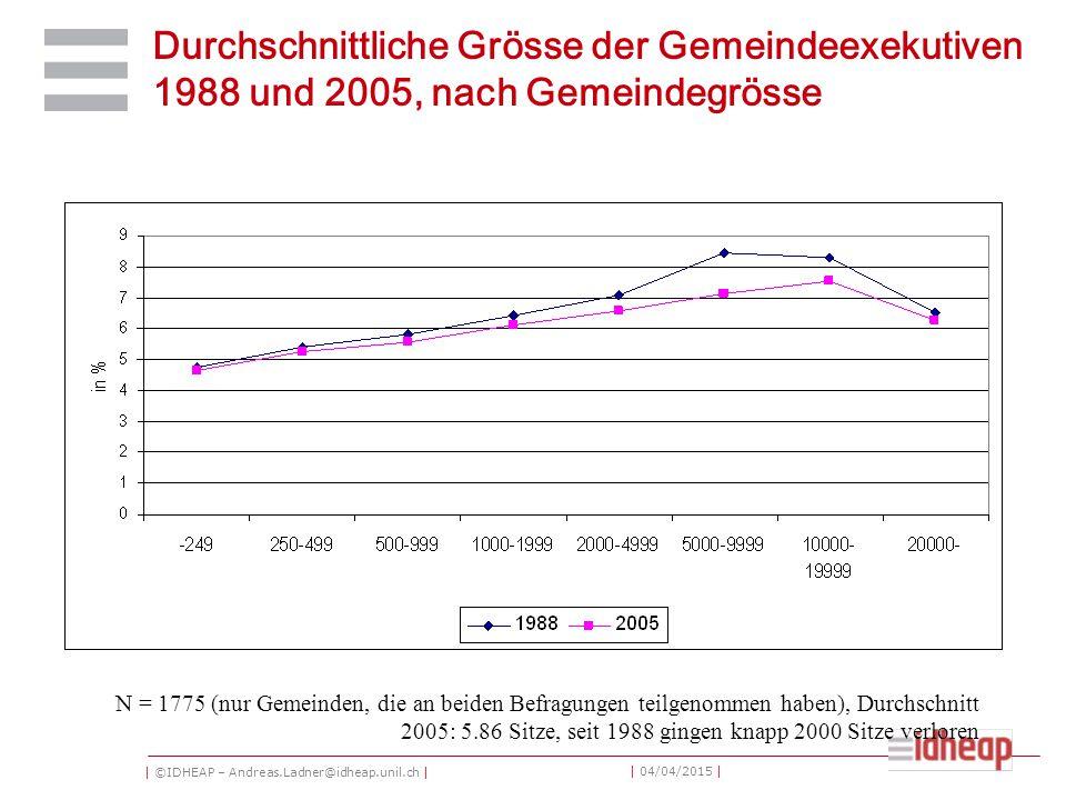 | ©IDHEAP – Andreas.Ladner@idheap.unil.ch | | 04/04/2015 | Durchschnittliche Grösse der Gemeindeexekutiven 1988 und 2005, nach Gemeindegrösse N = 1775 (nur Gemeinden, die an beiden Befragungen teilgenommen haben), Durchschnitt 2005: 5.86 Sitze, seit 1988 gingen knapp 2000 Sitze verloren
