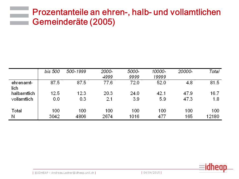 | ©IDHEAP – Andreas.Ladner@idheap.unil.ch | | 04/04/2015 | Prozentanteile an ehren-, halb- und vollamtlichen Gemeinderäte (2005)