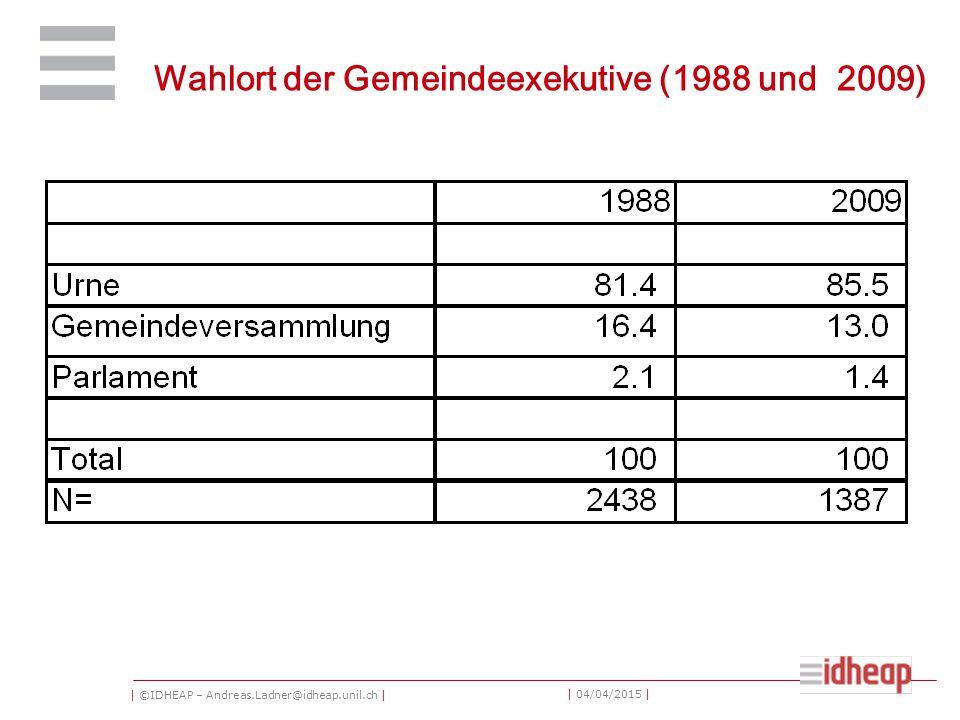 | ©IDHEAP – Andreas.Ladner@idheap.unil.ch | | 04/04/2015 | Wahlort der Gemeindeexekutive (1988 und 2009)
