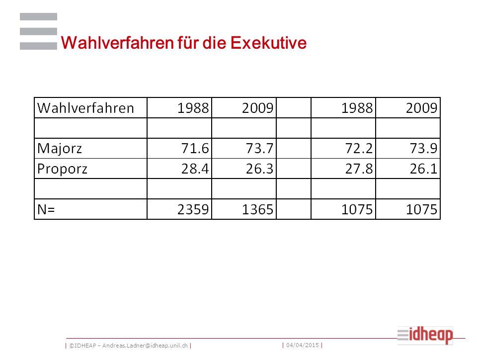| ©IDHEAP – Andreas.Ladner@idheap.unil.ch | | 04/04/2015 | Wahlverfahren für die Exekutive