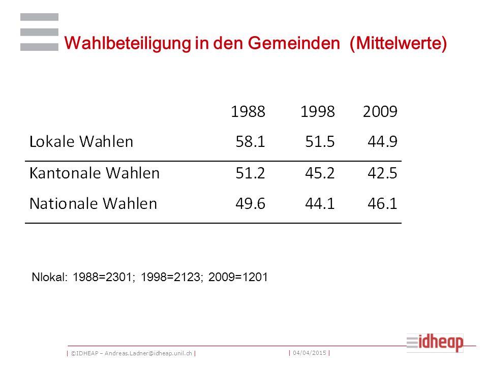 | ©IDHEAP – Andreas.Ladner@idheap.unil.ch | | 04/04/2015 | Wahlbeteiligung in den Gemeinden (Mittelwerte) Nlokal: 1988=2301; 1998=2123; 2009=1201